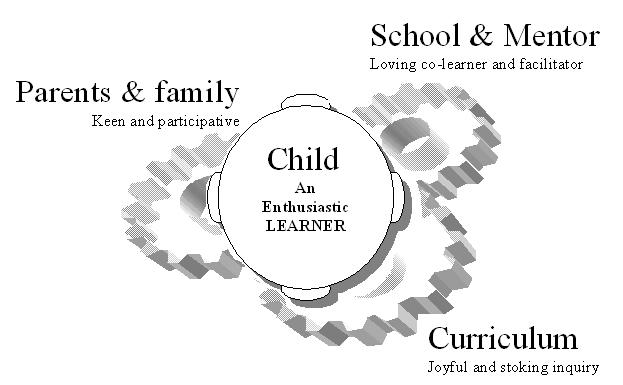 Evolving child being facilitate by family, school and the experiences in the world