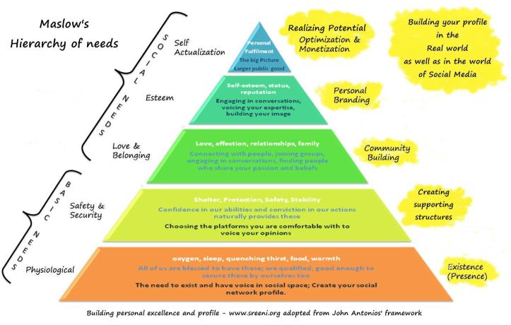 maslows-heirarchy-building-your-profile-in-real-world-and-social-world-v2-1